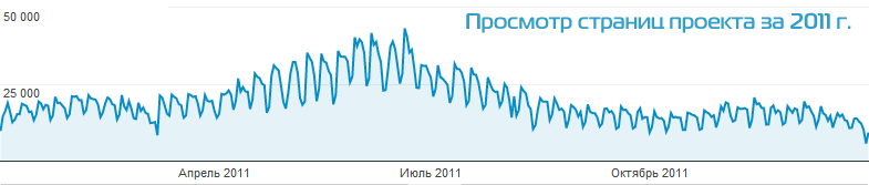 Статистика посещаемости сайта ТвойПоезд по Google Analytics за период 2011г.